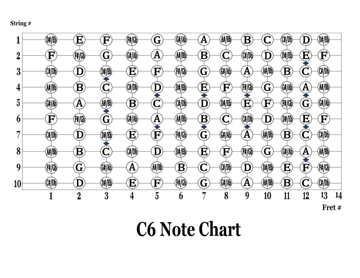 C6 Note Chart