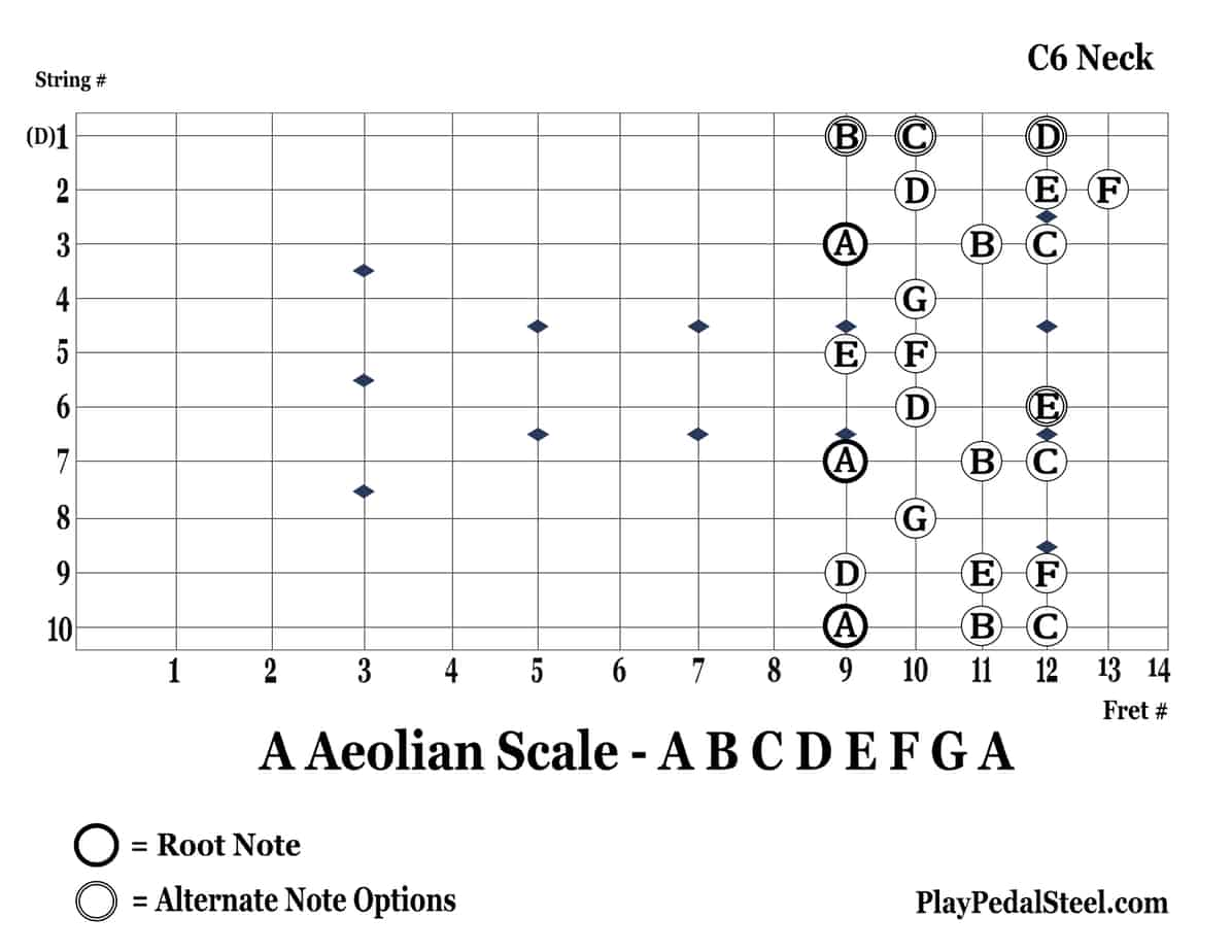 C6-AAeolianScale-10thString-RightVertical