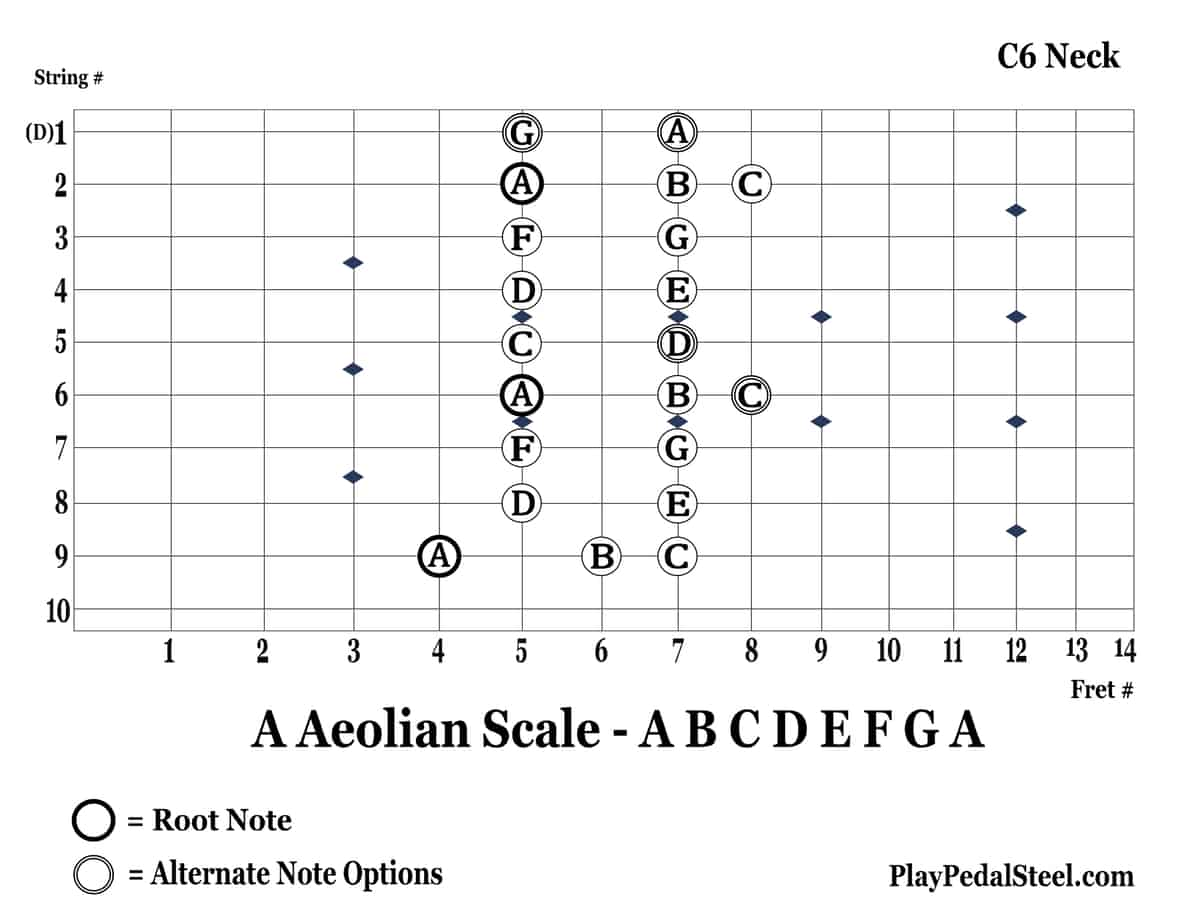C6-AAeolianScale-9thString-RightVertical