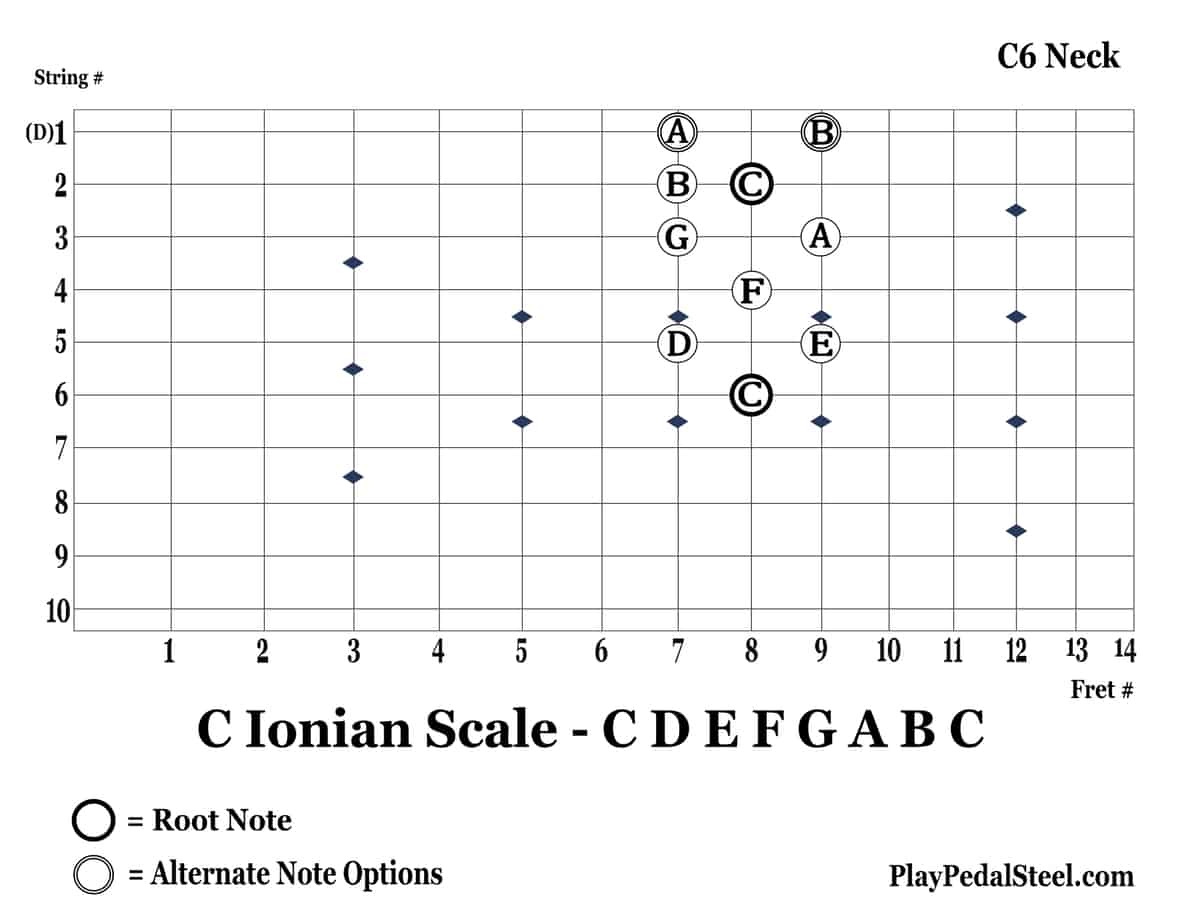 C6-CIonianScale-6thString-Vertical
