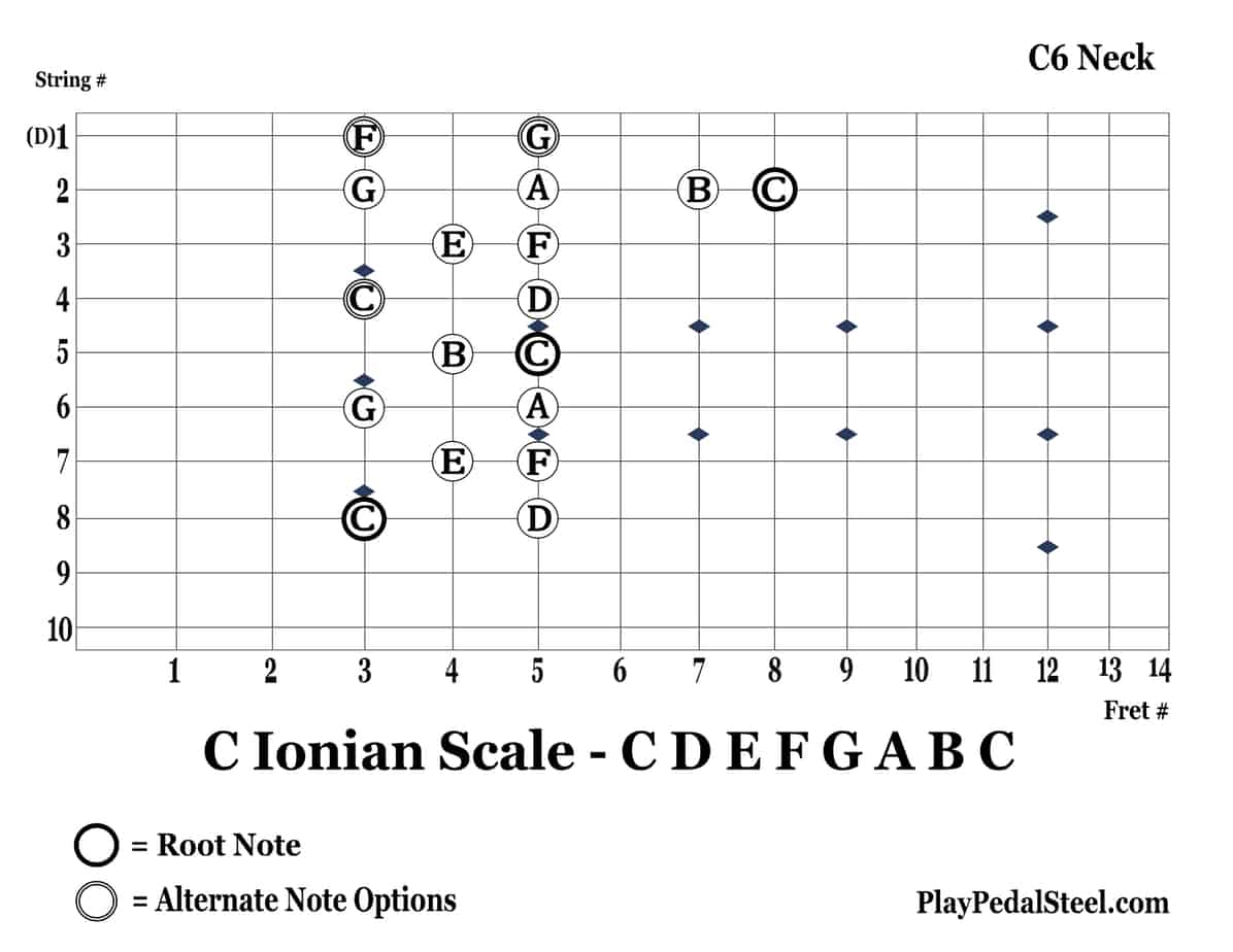 C6-CIonianScale-8thString-RightVertical
