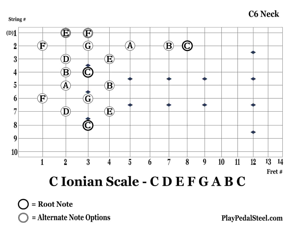 C6-CIonianScale-8thString-Vertical