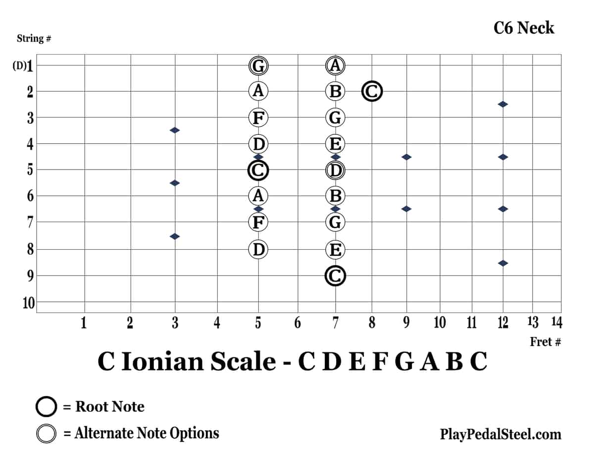 C6-CIonianScale-9thString-LeftVertical