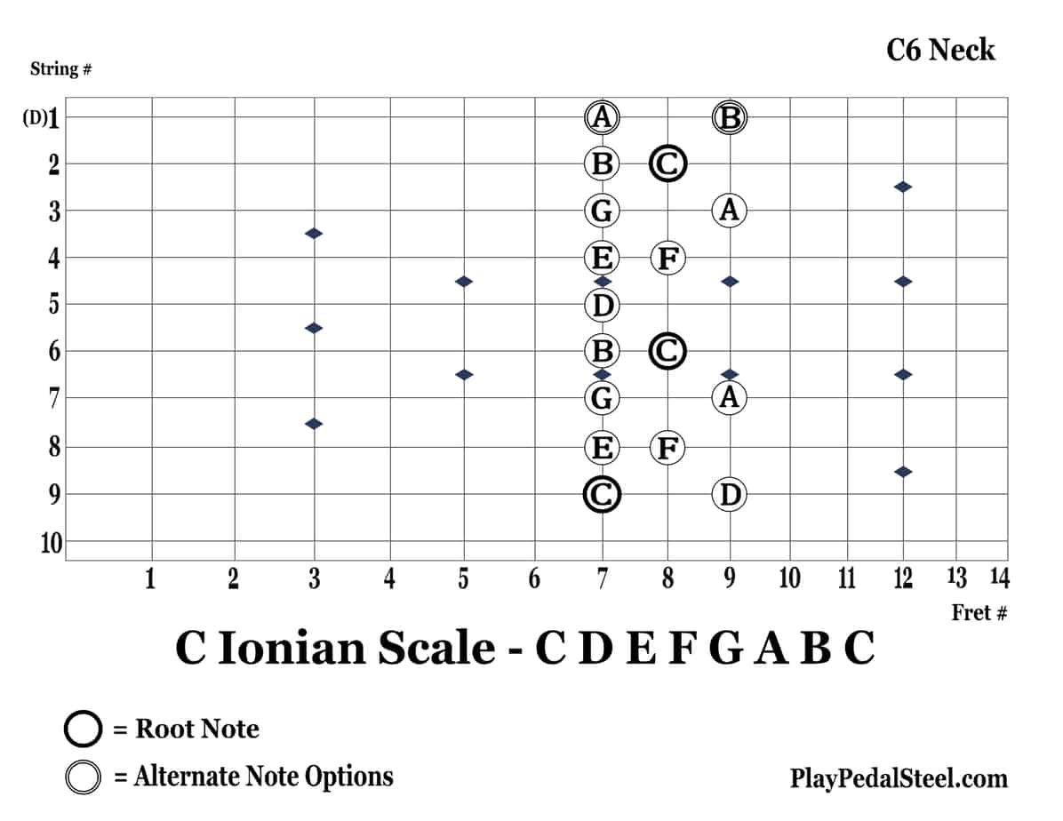 C6-CIonianScale-9thString-RightVertical
