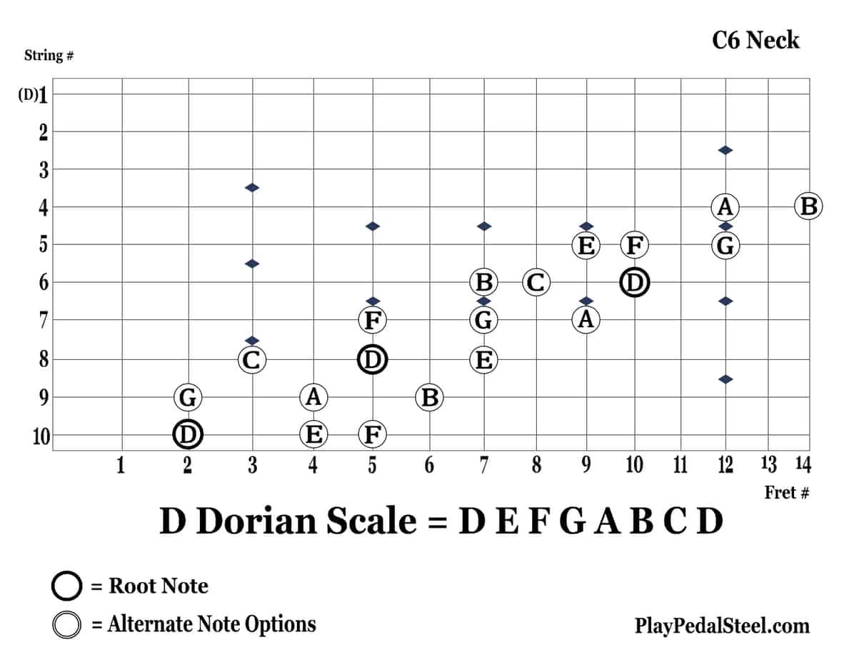 C6-DDorianScale-10thString-Diagonal3NotesPerString