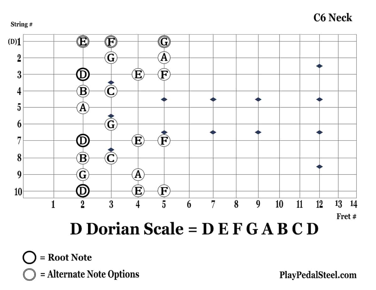 C6-DDorianScale-10thString-RightVertical