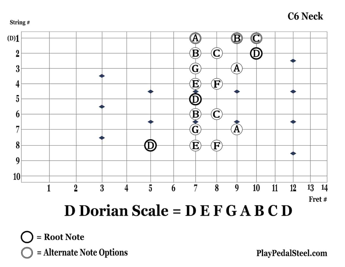 C6-DDorianScale-8thString-RightVertical