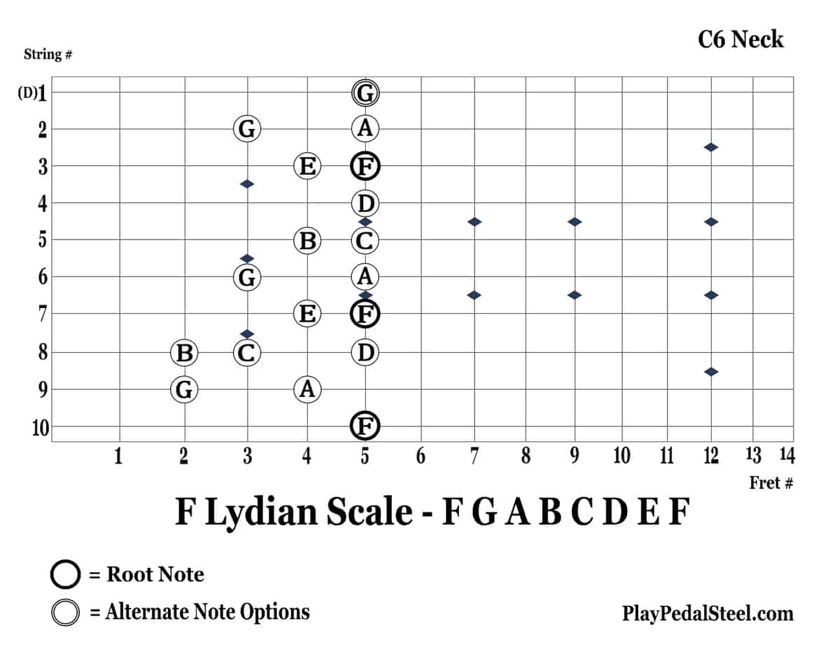 C6-FLydianScale-10thString-LeftVertical