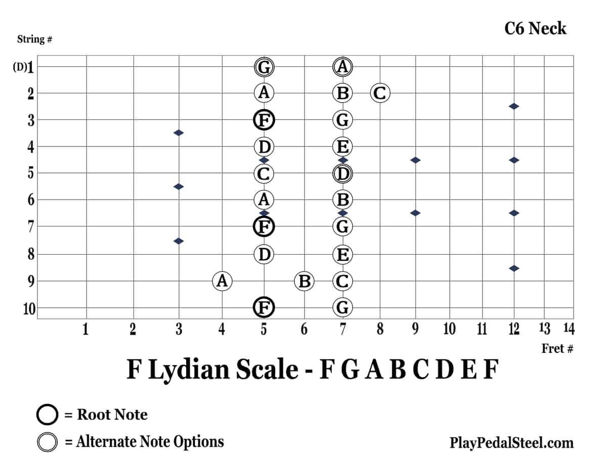 C6-FLydianScale-10thString-RightVertical
