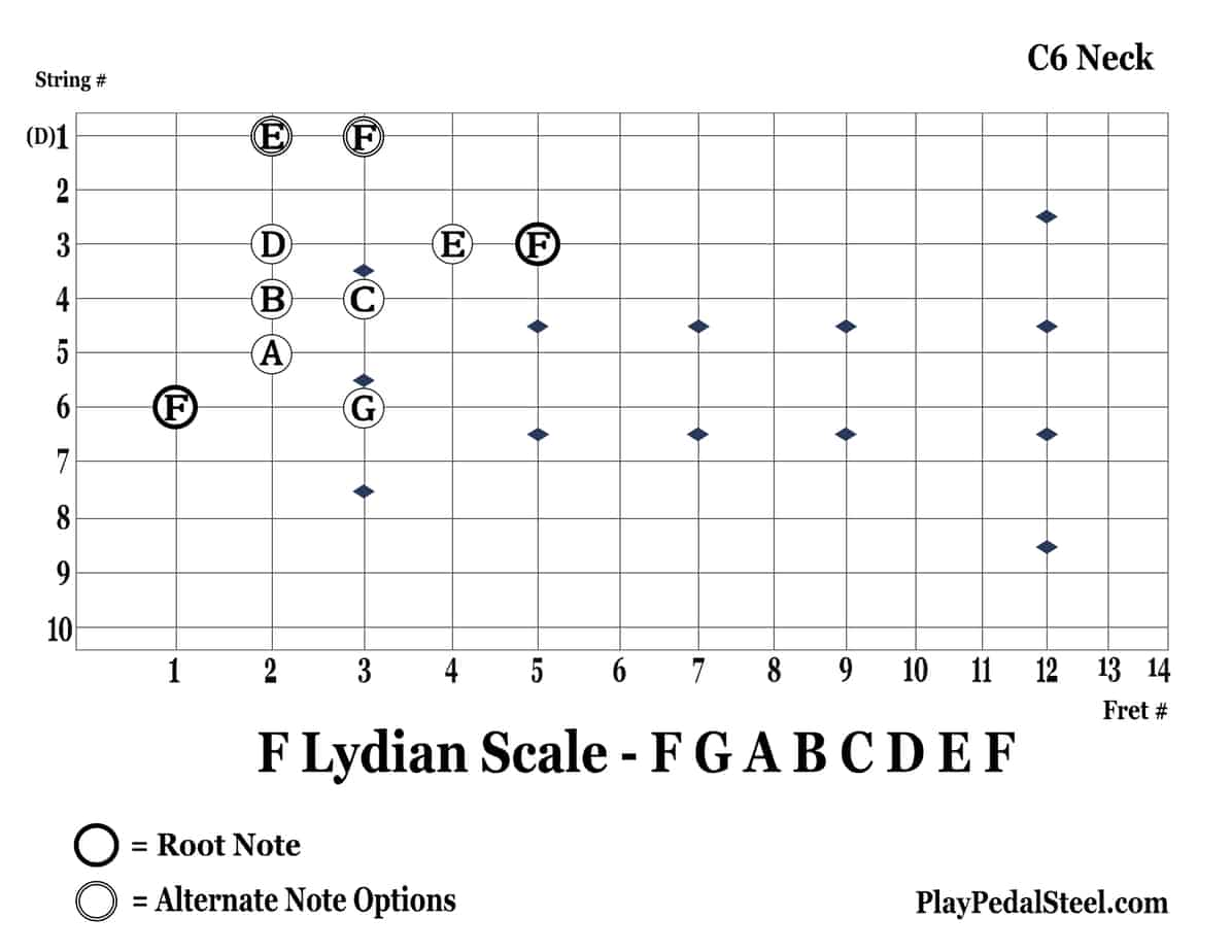 C6-FLydianScale-6thString-RightVertical