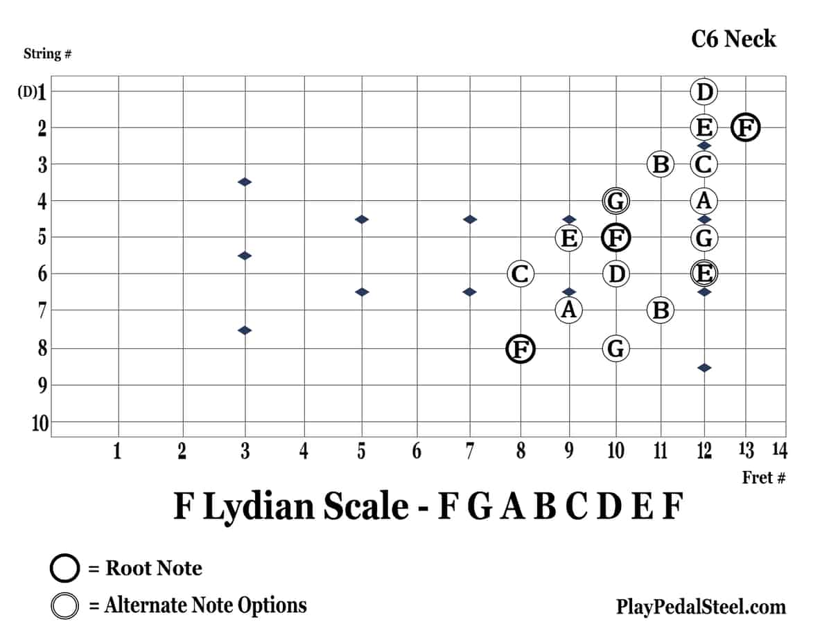 C6-FLydianScale-8thString-RightVertical