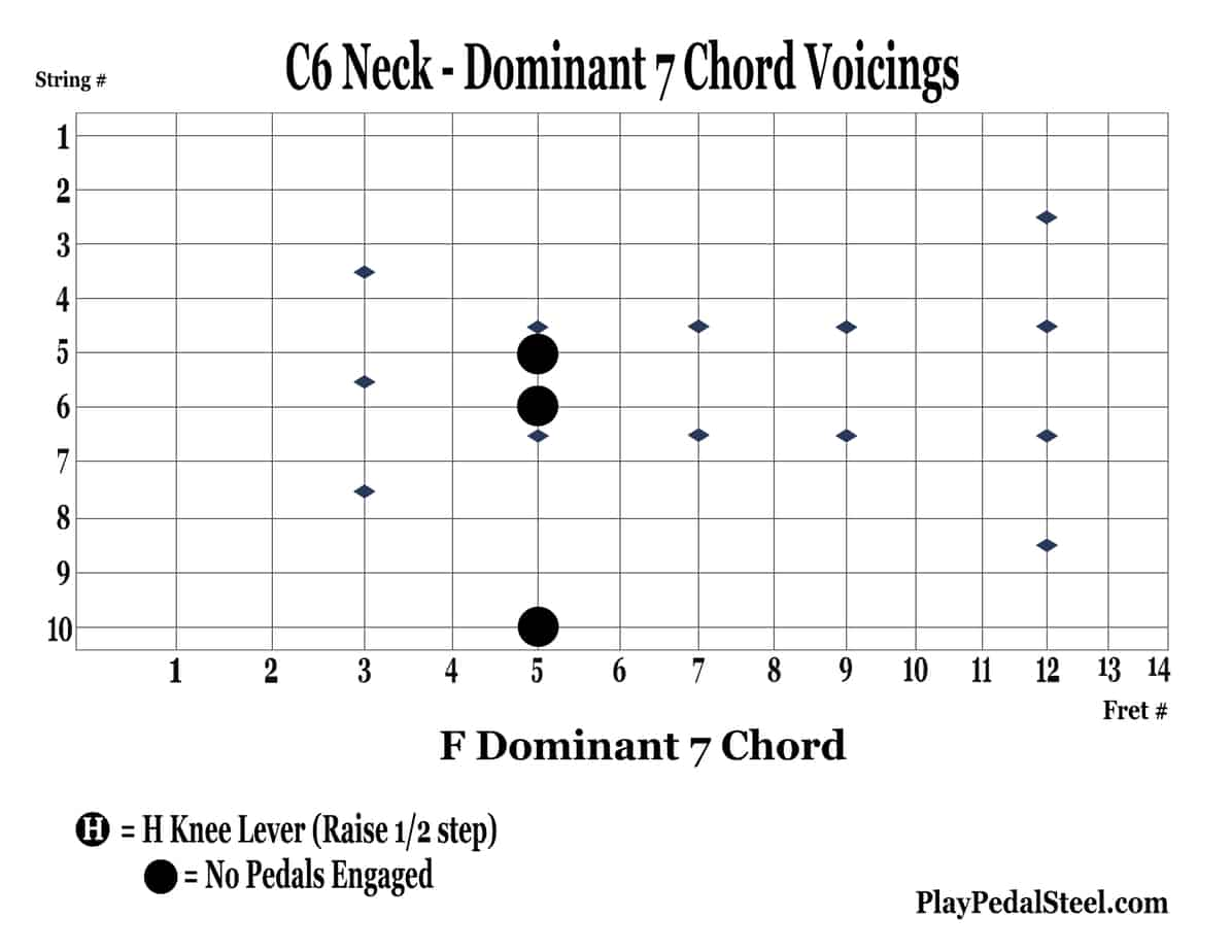 C6-Dom7BluesChordVoicings-1