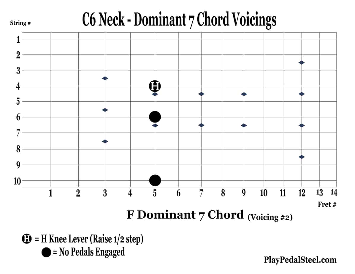 C6-Dom7BluesChordVoicings-2