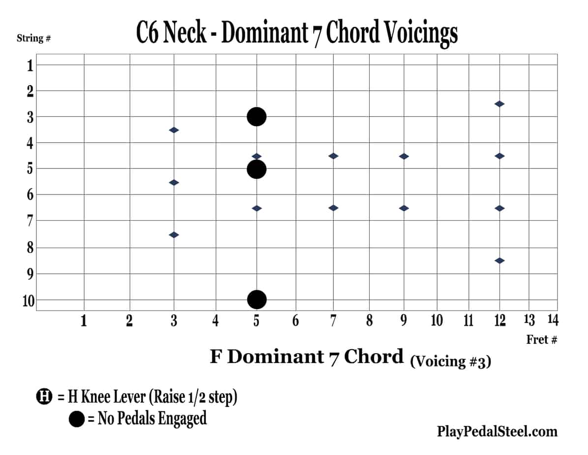 C6-Dom7BluesChordVoicings-3