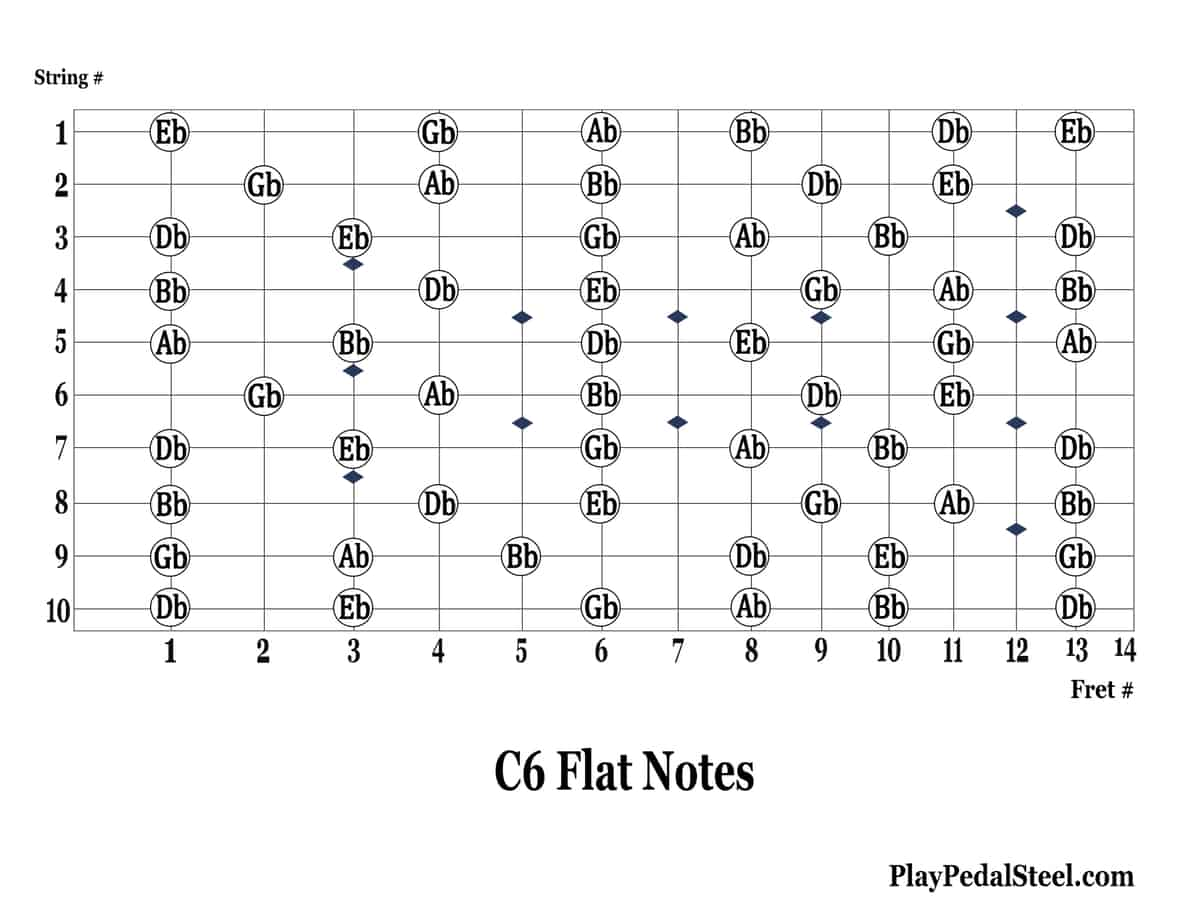 C6 Flat Notes UPDATED