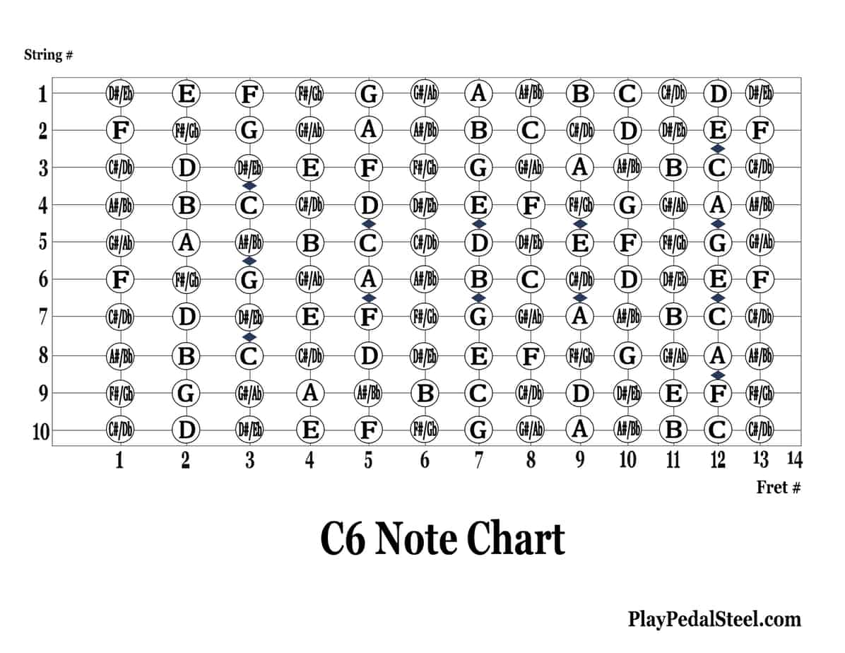 C6 Note Chart UPDATED